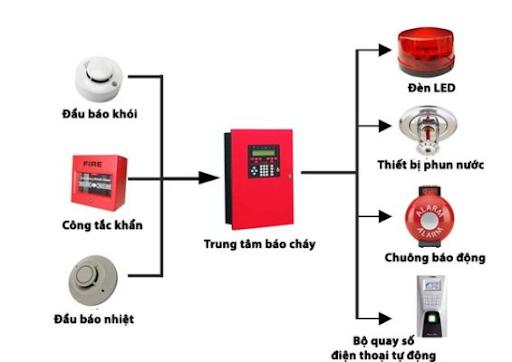 Sơ đồ nguyên lý hoạt động hệ thống báo cháy