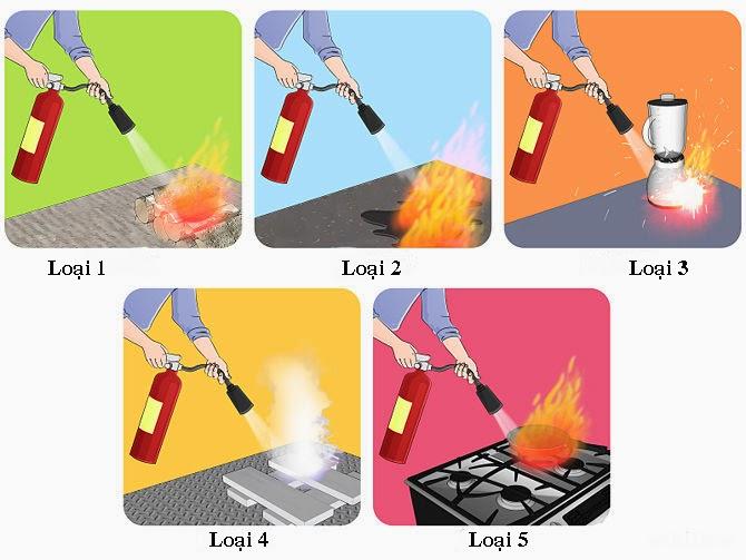 Đọc kỹ hướng dẫn sử dụng với từng loại bình chữa cháy